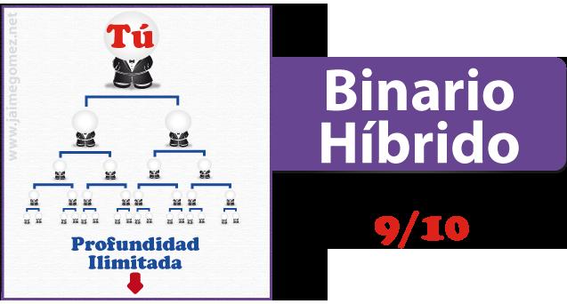 Opciones binarias mlm